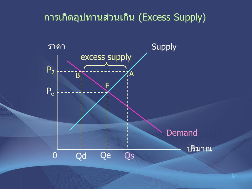 การเกิดอุปทานส่วนเกิน (Excess Supply)