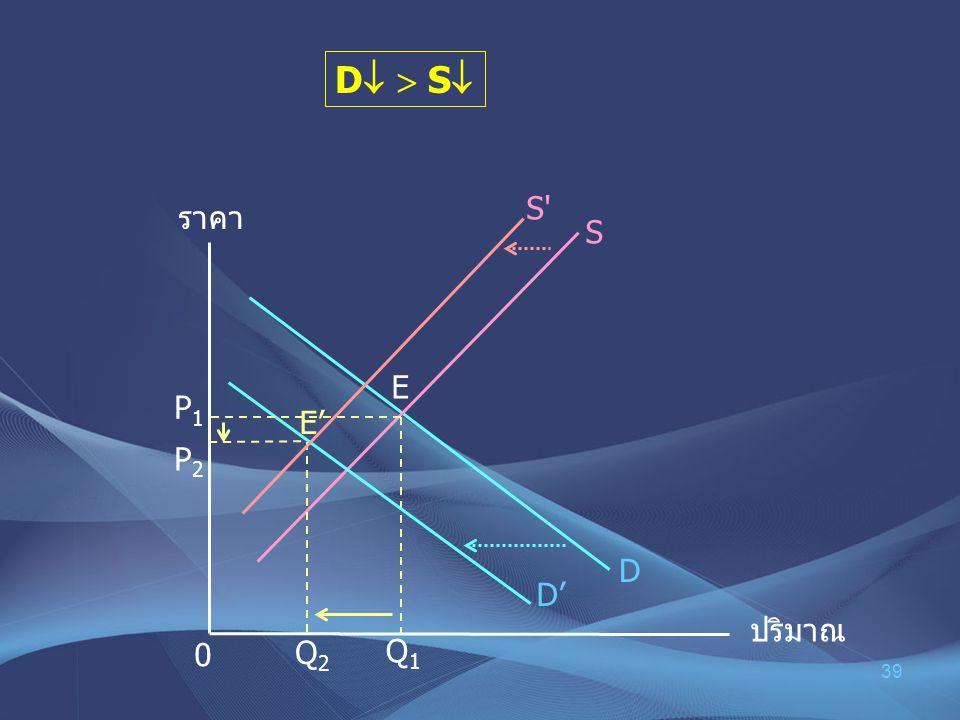 D  S S ราคา S E P1 E' P2 D D' ปริมาณ Q2 Q1
