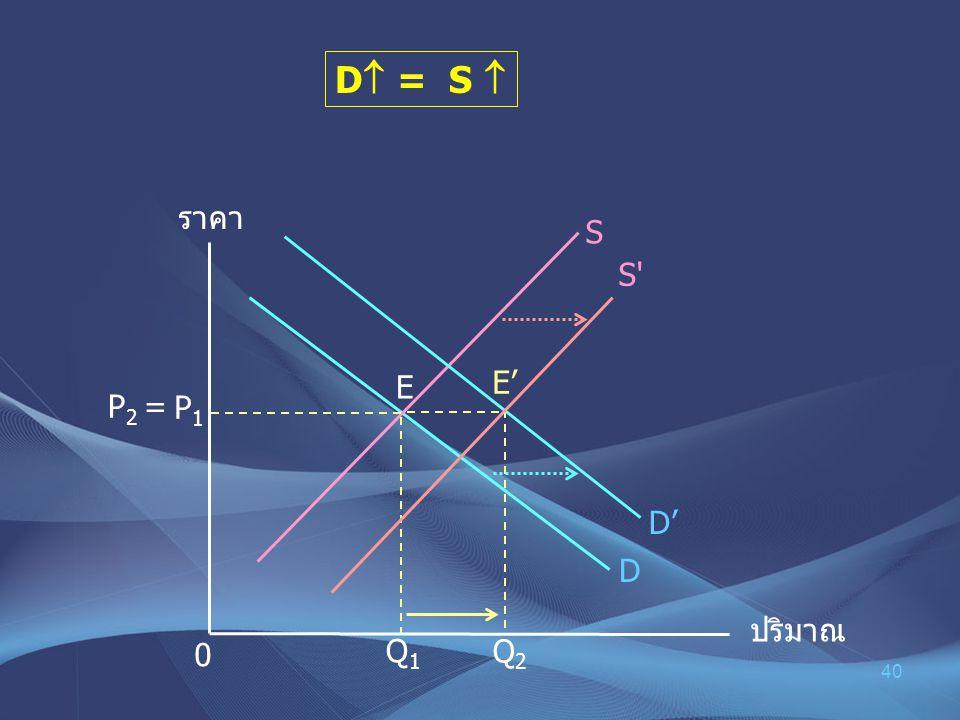 D = S  ราคา S S E E' P2 = P1 D' D ปริมาณ Q1 Q2