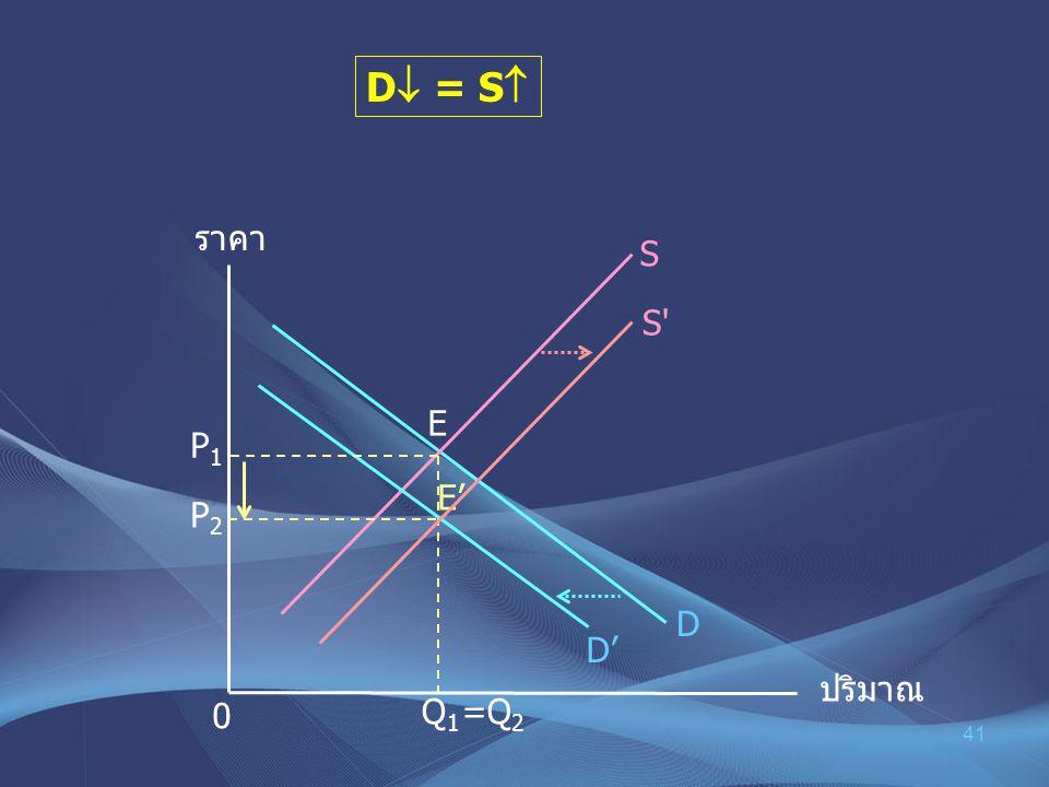 D = S ราคา S S E P1 E' P2 D D' ปริมาณ Q1 =Q2