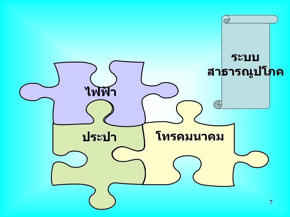 ระบบ สาธารณูปโภค โทรคมนาคม ประปา ไฟฟ้า