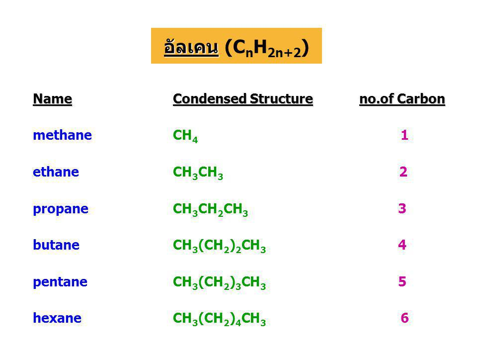 อัลเคน (CnH2n+2) Name Condensed Structure no.of Carbon methane CH4 1