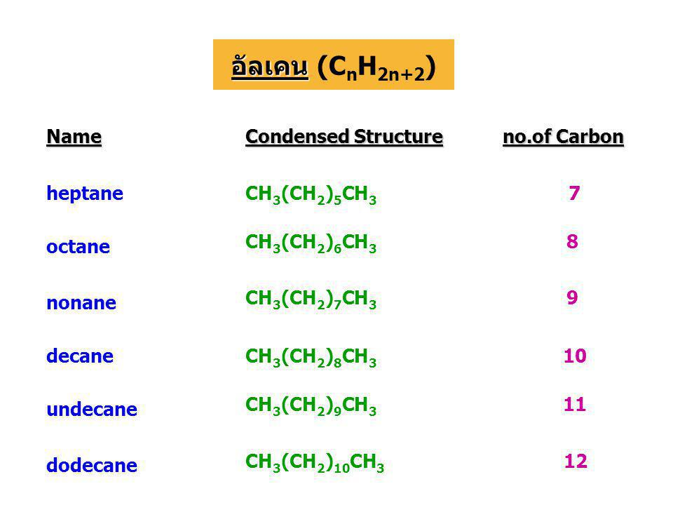 อัลเคน (CnH2n+2) Name Condensed Structure no.of Carbon heptane
