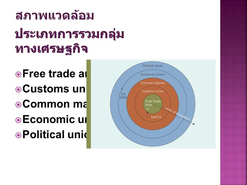 ประเภทการรวมกลุ่มทางเศรษฐกิจ