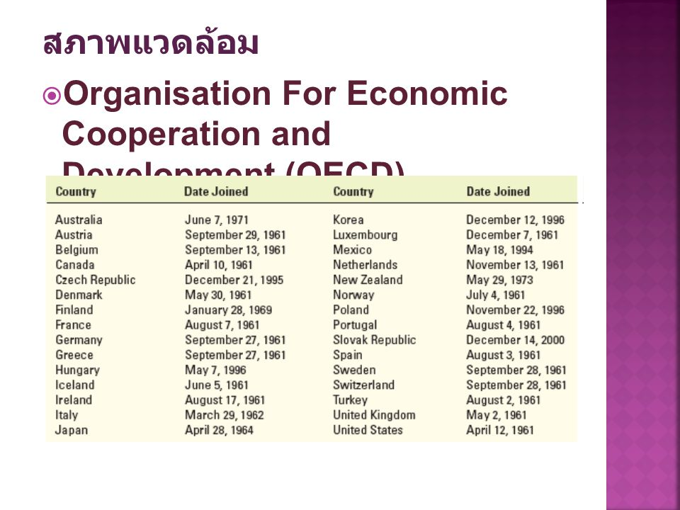 สภาพแวดล้อม Organisation For Economic Cooperation and Development (OECD)