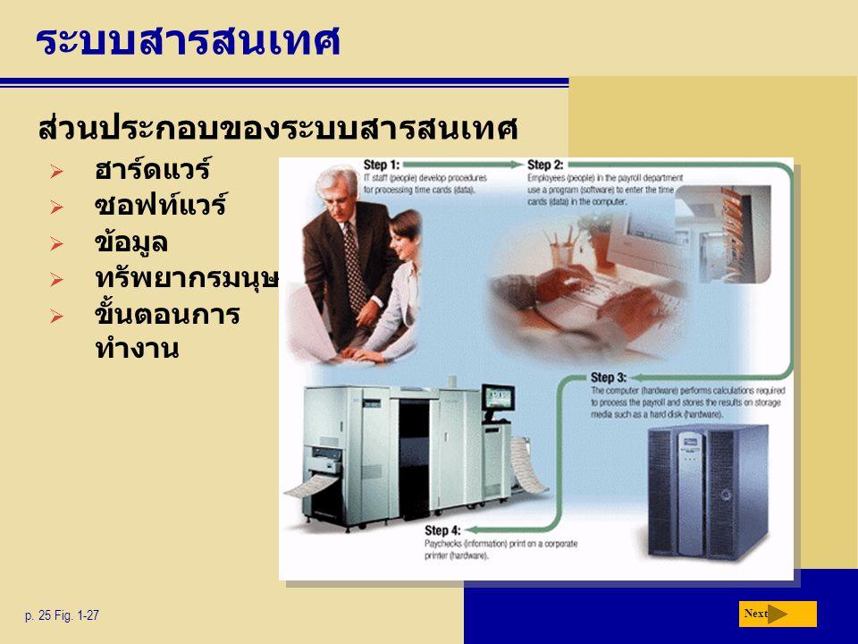 ระบบสารสนเทศ ส่วนประกอบของระบบสารสนเทศ ฮาร์ดแวร์ ซอฟท์แวร์ ข้อมูล