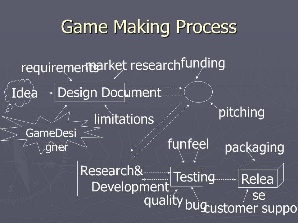 Game Making Process funding market research requirements Idea