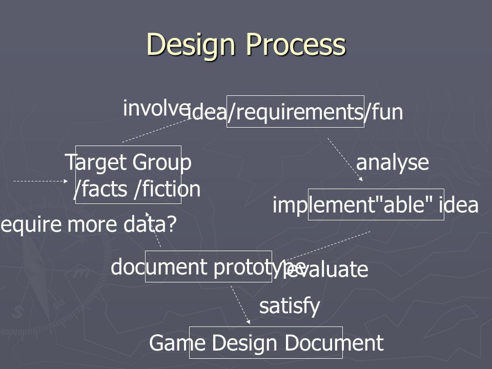 Design Process involve idea/requirements/fun