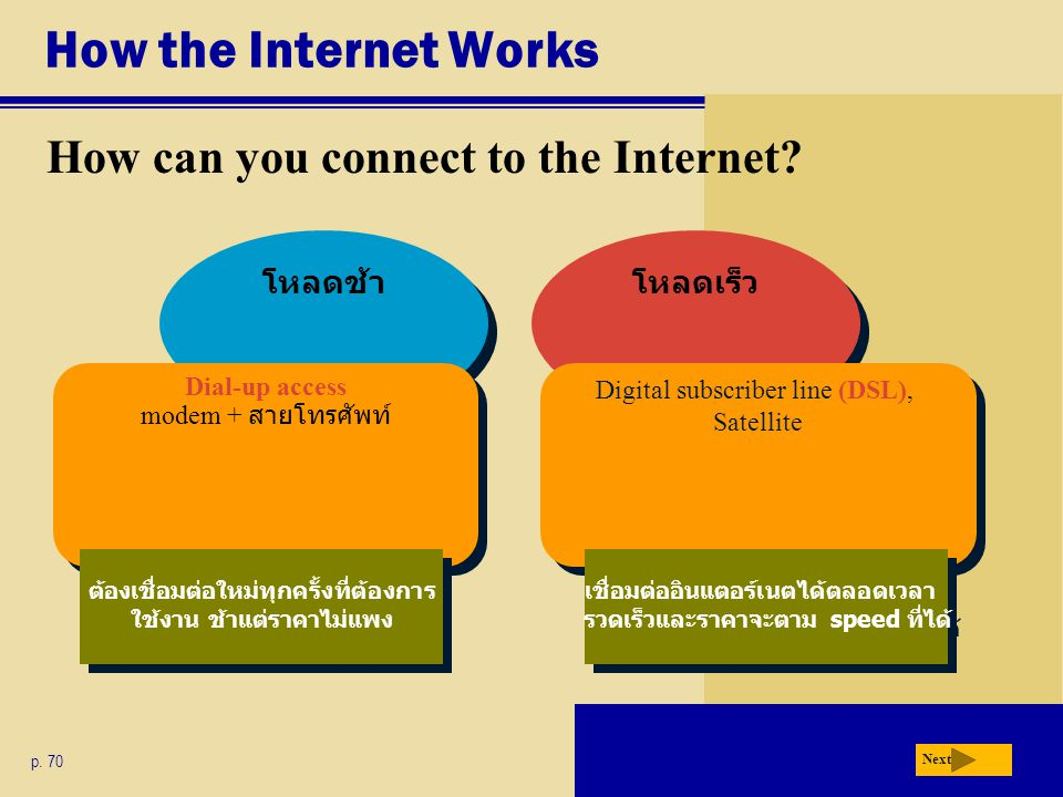 How the Internet Works How can you connect to the Internet โหลดช้า