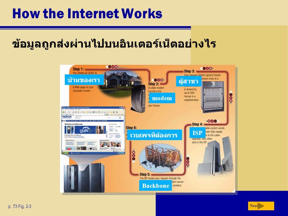 How the Internet Works ข้อมูลถูกส่งผ่านไปบนอินเตอร์เน็ตอย่างไร