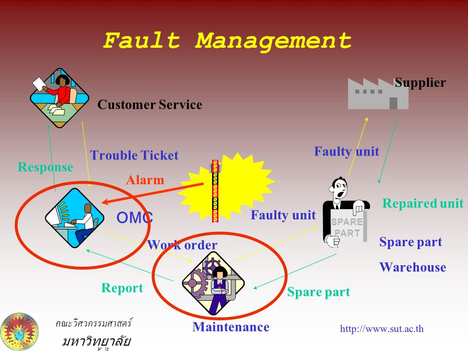Fault Management Supplier Customer Service Faulty unit Trouble Ticket