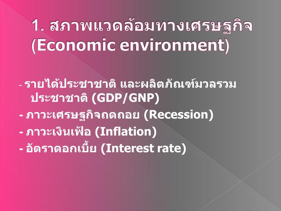 1. สภาพแวดล้อมทางเศรษฐกิจ (Economic environment)