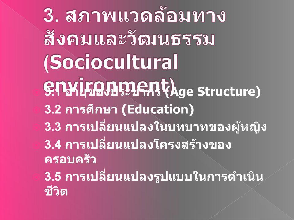 3. สภาพแวดล้อมทางสังคมและวัฒนธรรม (Sociocultural environment)