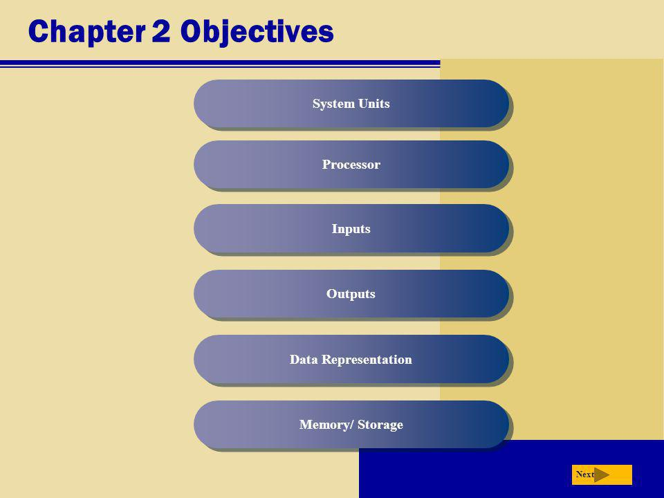 Chapter 2 Objectives System Units Processor Inputs Outputs