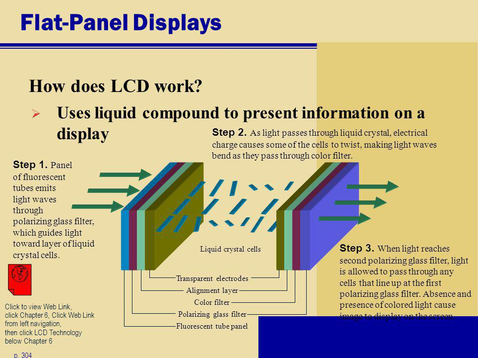 Flat-Panel Displays How does LCD work