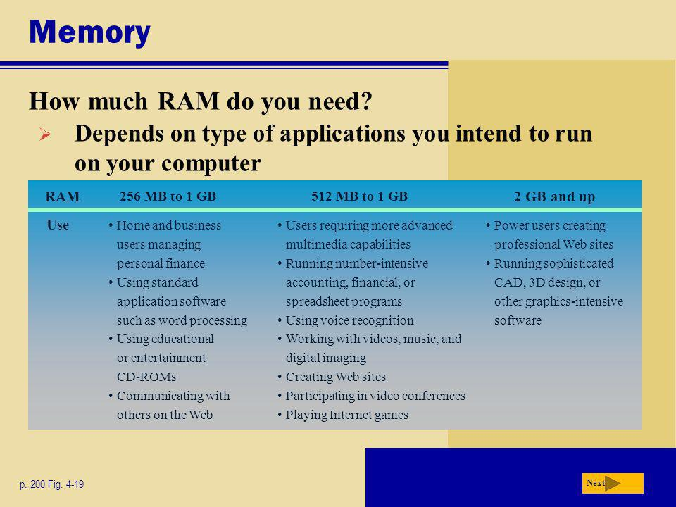 Memory How much RAM do you need