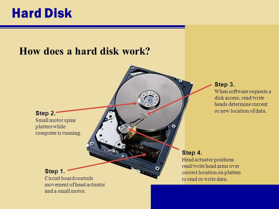 Hard Disk How does a hard disk work