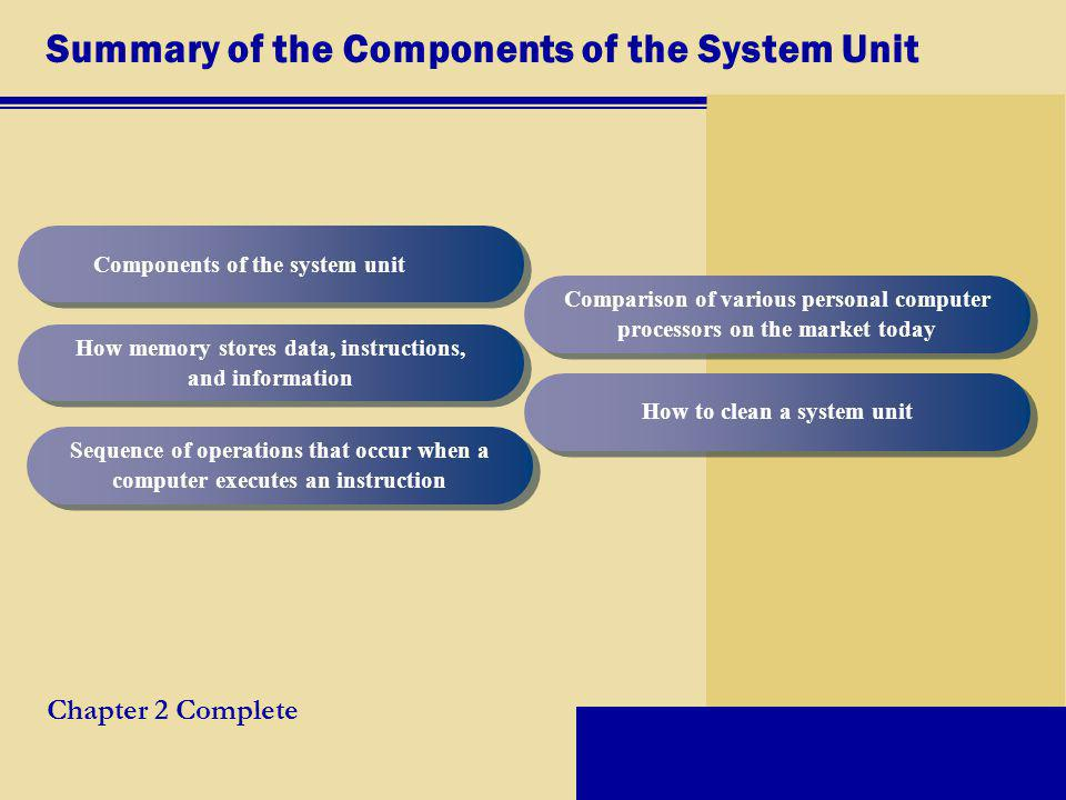 Summary of the Components of the System Unit