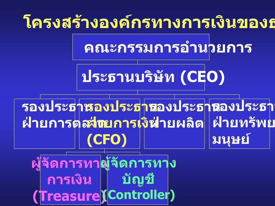 โครงสร้างองค์กรทางการเงินของธุรกิจ