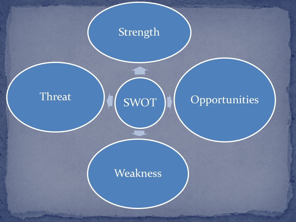 SWOT Strength Opportunities Weakness Threat