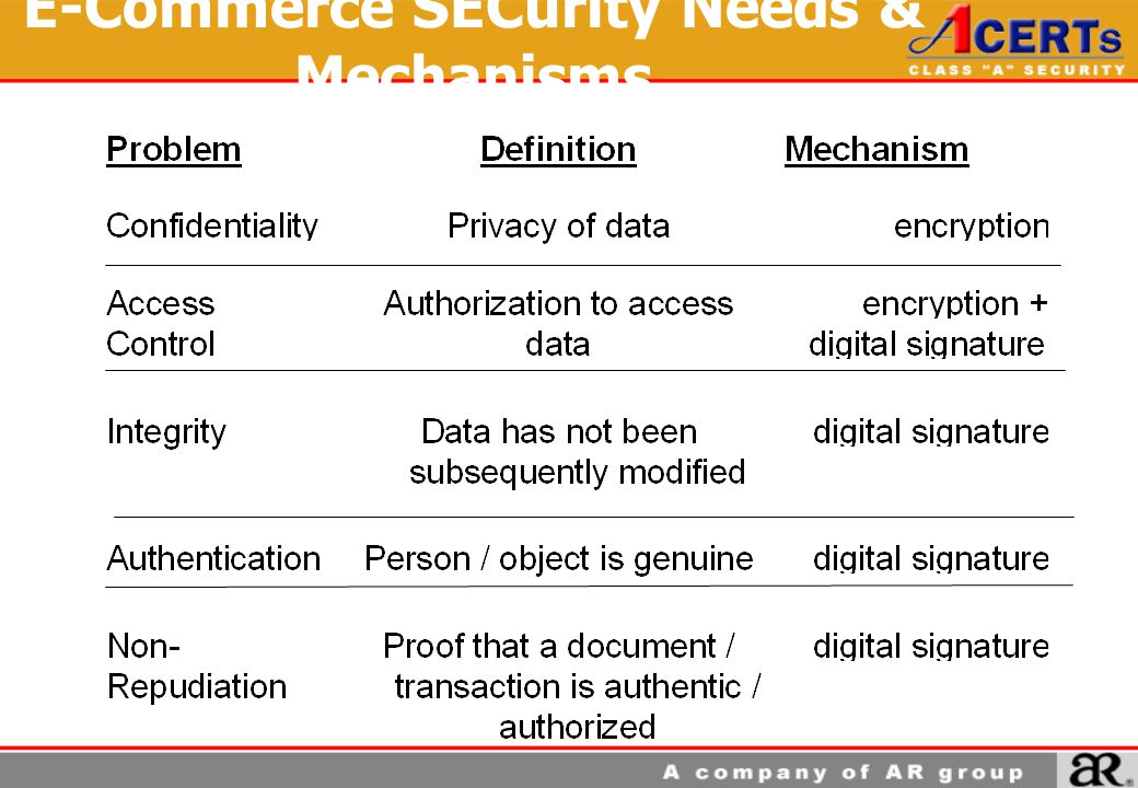 E-Commerce SECurity Needs & Mechanisms