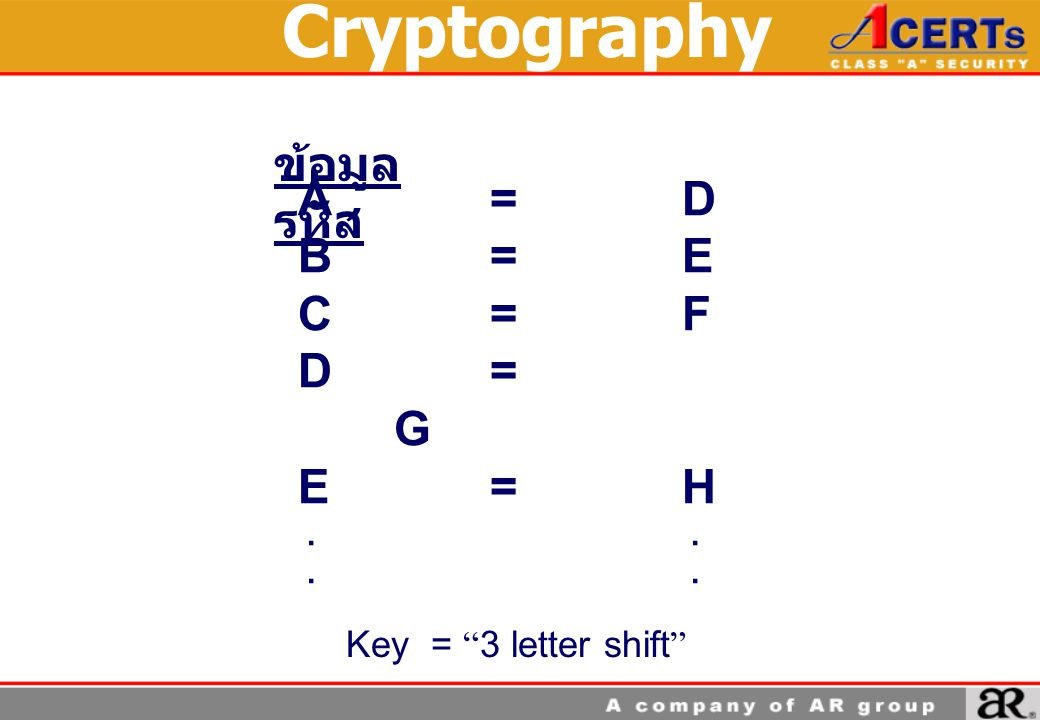 Cryptography ข้อมูล รหัส A = D B = E C = F D = G E = H