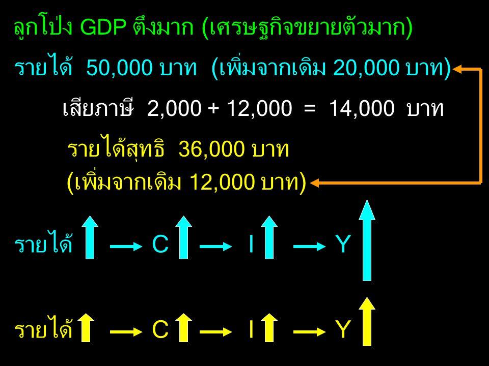 ลูกโป่ง GDP ตึงมาก (เศรษฐกิจขยายตัวมาก)