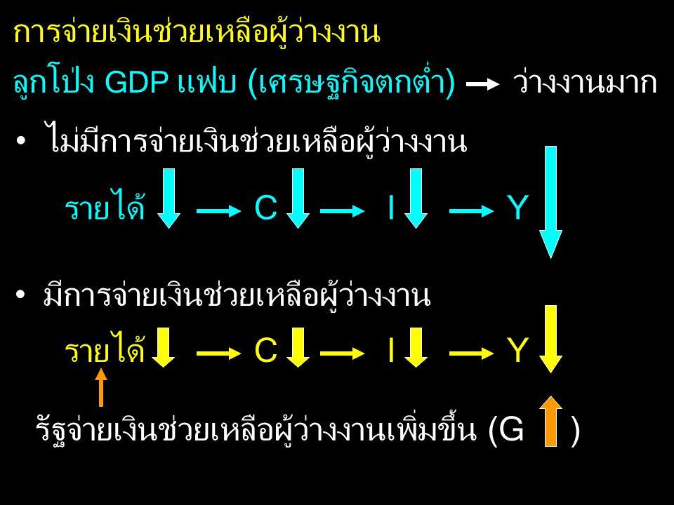 ลูกโป่ง GDP แฟบ (เศรษฐกิจตกต่ำ)