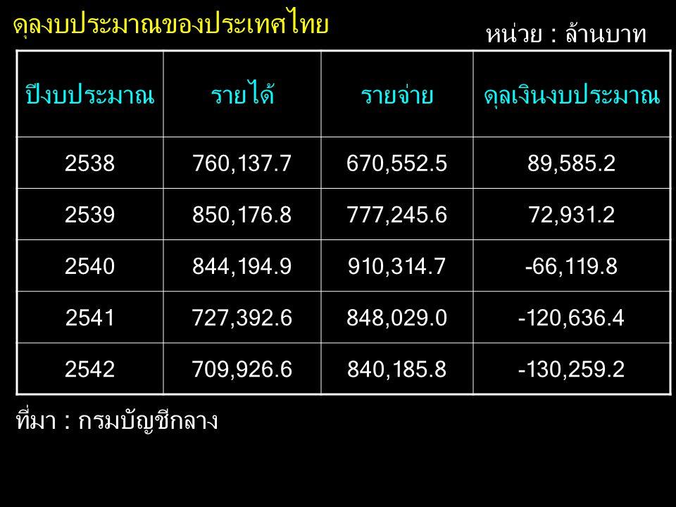 ดุลงบประมาณของประเทศไทย