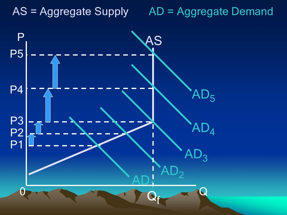 AS AD5 AD4 AD3 AD2 AD1 Qf P Q AS = Aggregate Supply P1 P2 P3 P4 P5