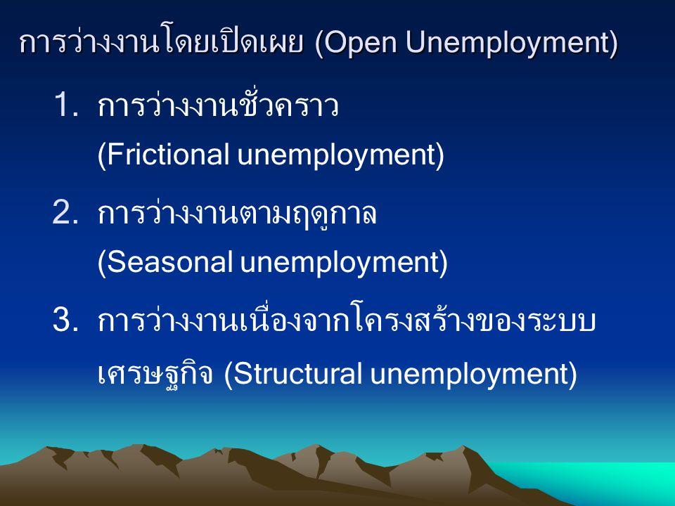 การว่างงานโดยเปิดเผย (Open Unemployment)