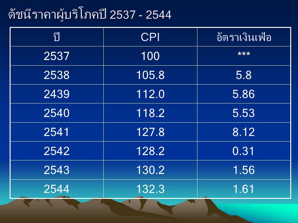 ดัชนีราคาผู้บริโภคปี 2537 - 2544