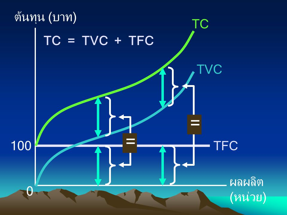 ต้นทุน (บาท) ผลผลิต (หน่วย) 100 TFC TVC TC = TC = TVC + TFC