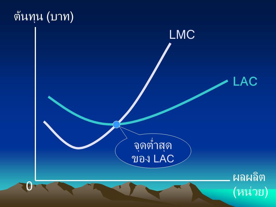 ต้นทุน (บาท) ผลผลิต (หน่วย) LMC LAC จุดต่ำสุดของ LAC