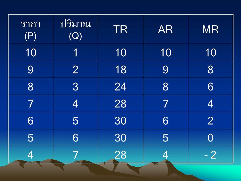 - 2 2 4 6 8 10 5 7 9 28 30 24 18 MR AR TR 3 1 ปริมาณ (Q) ราคา (P)