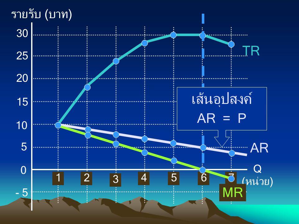 เส้นอุปสงค์ TR AR = P AR MR รายรับ (บาท) Q (หน่วย) 5 1 10 15 20 25 30