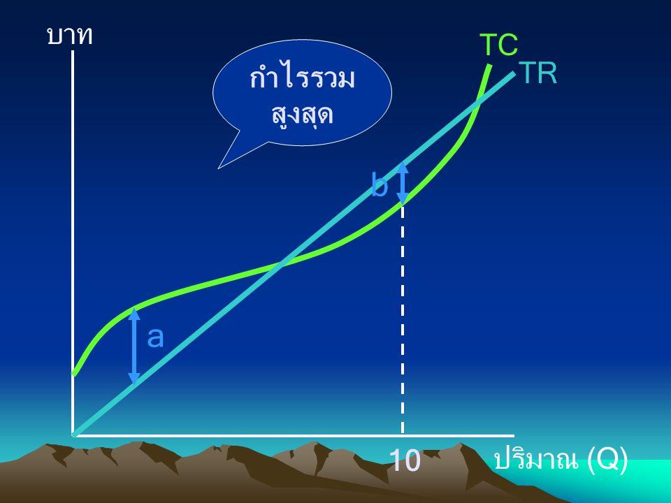 บาท ปริมาณ (Q) TC TR a b กำไรรวมสูงสุด 10