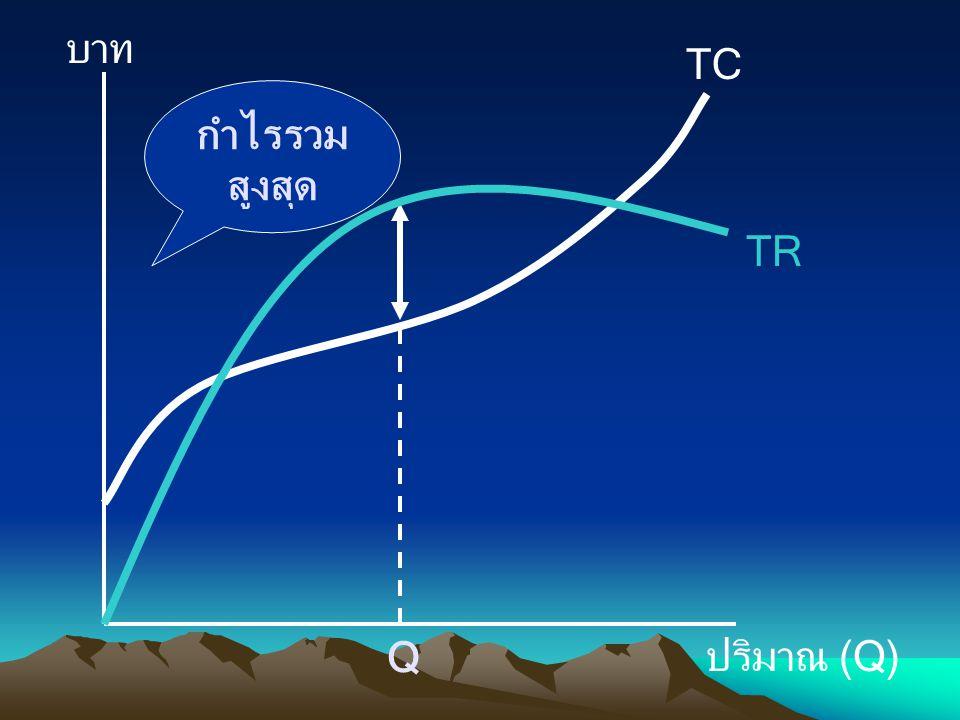 บาท ปริมาณ (Q) TC Q TR กำไรรวมสูงสุด