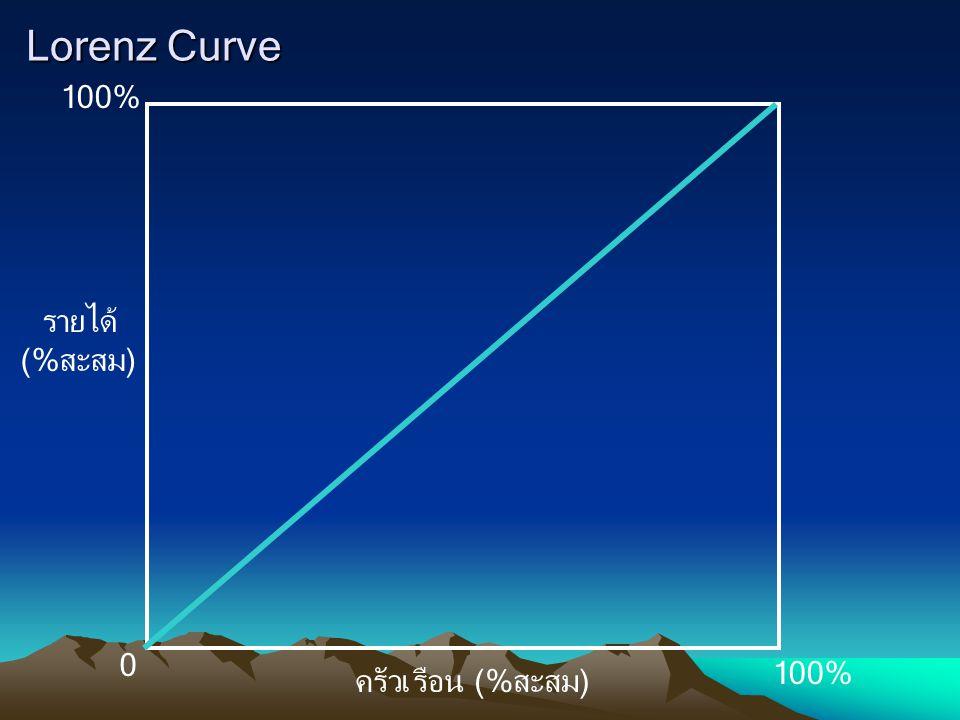 Lorenz Curve 100% รายได้ (%สะสม) ครัวเรือน (%สะสม)