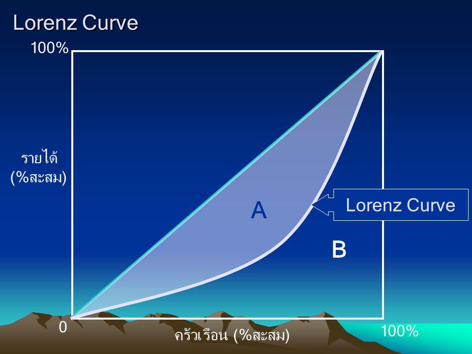 Lorenz Curve 100% รายได้ (%สะสม) ครัวเรือน (%สะสม) A B Lorenz Curve