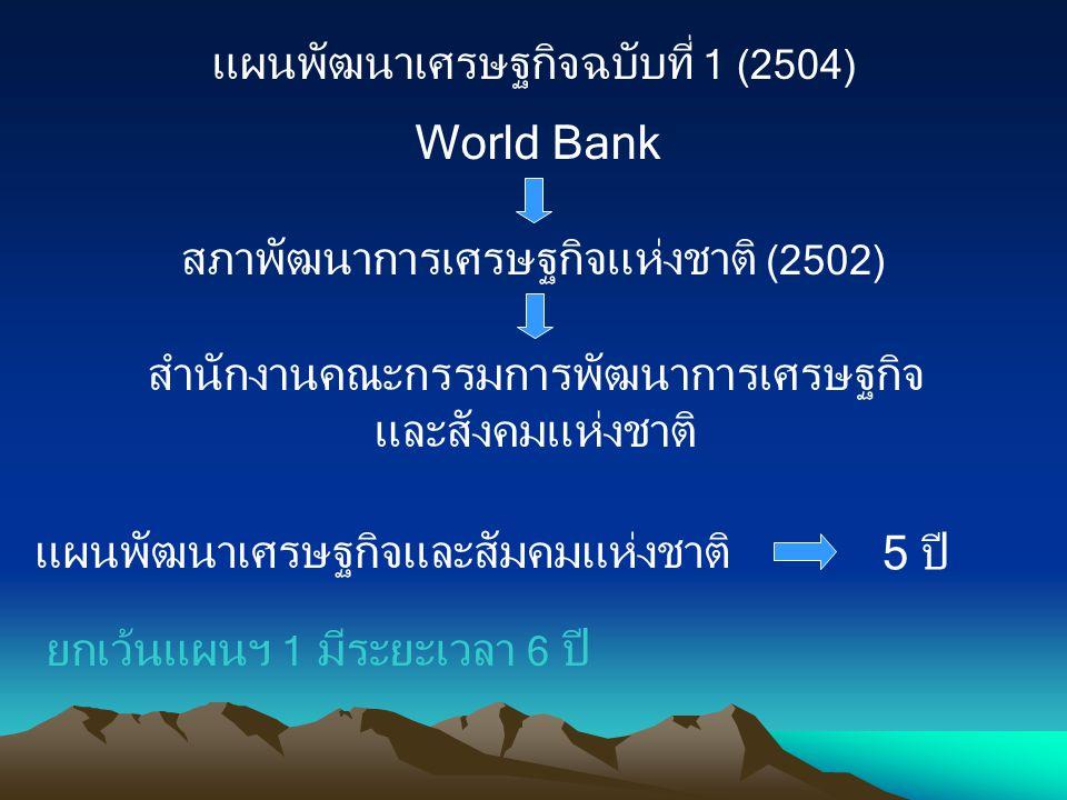 แผนพัฒนาเศรษฐกิจฉบับที่ 1 (2504)