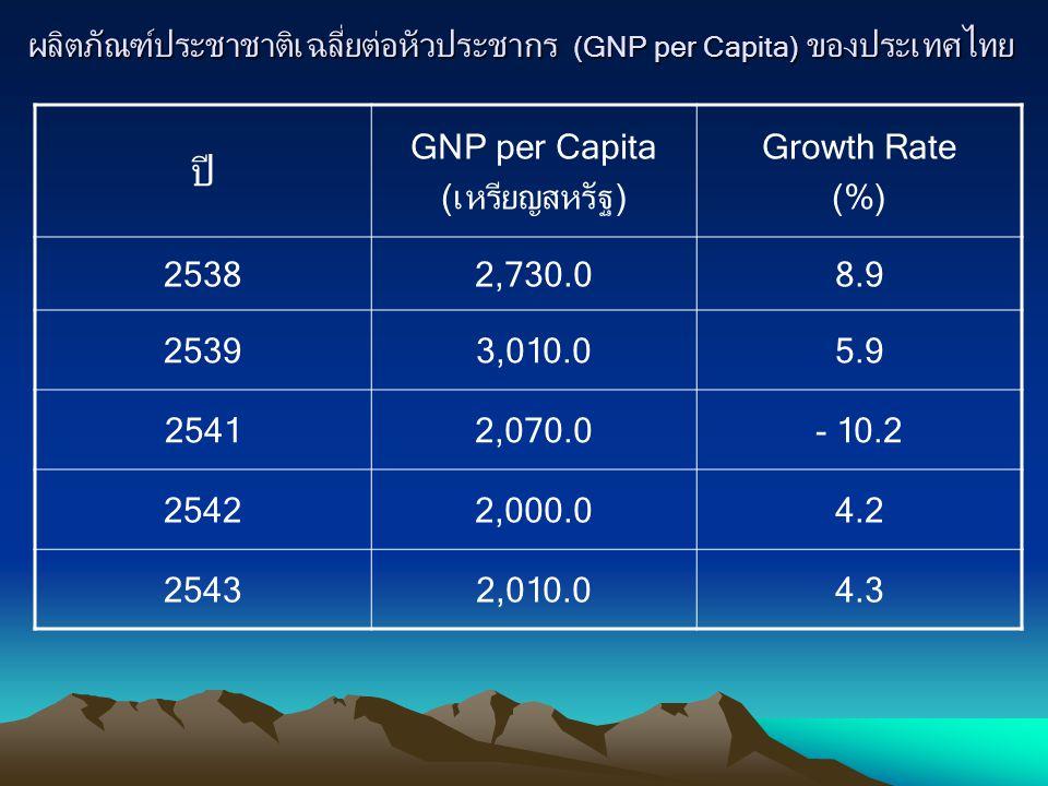 ผลิตภัณฑ์ประชาชาติเฉลี่ยต่อหัวประชากร (GNP per Capita) ของประเทศไทย
