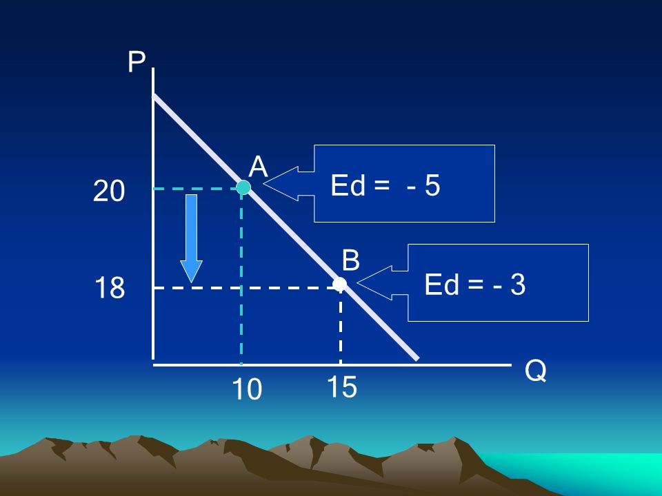 P Q 18 20 15 10 B A Ed = - 3 Ed = - 5