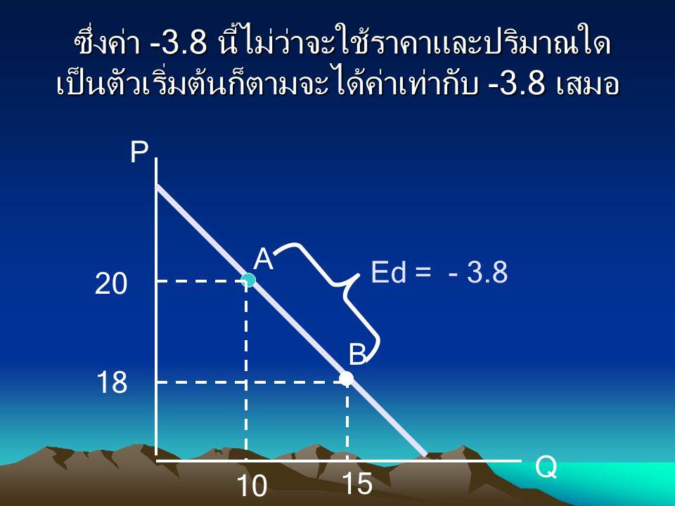 ซึ่งค่า -3.8 นี้ไม่ว่าจะใช้ราคาและปริมาณใดเป็นตัวเริ่มต้นก็ตามจะได้ค่าเท่ากับ -3.8 เสมอ