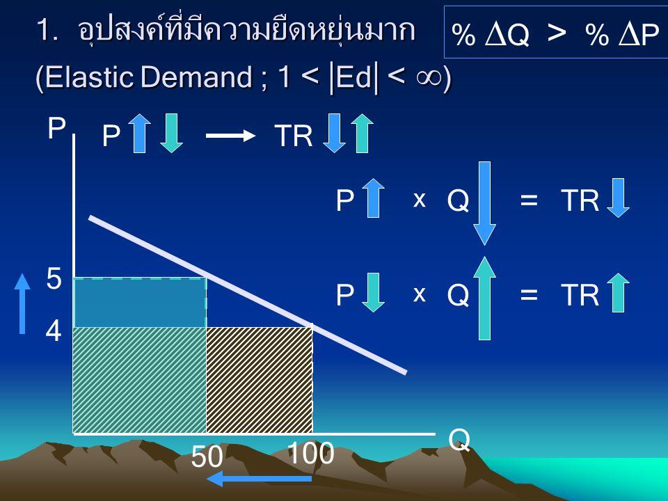 1. อุปสงค์ที่มีความยืดหยุ่นมาก (Elastic Demand ; 1 < Ed < )