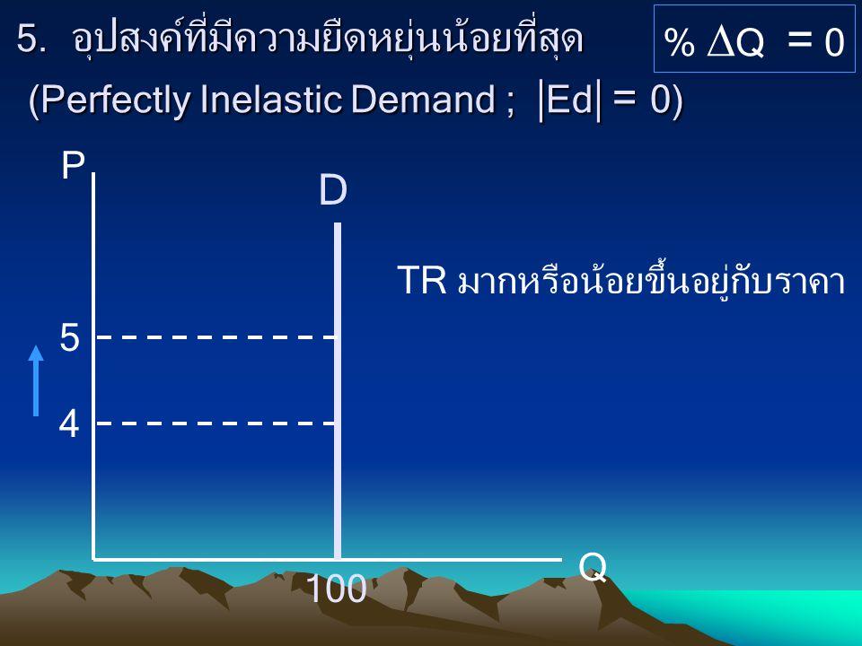 P Q. % Q = 0. TR มากหรือน้อยขึ้นอยู่กับราคา.