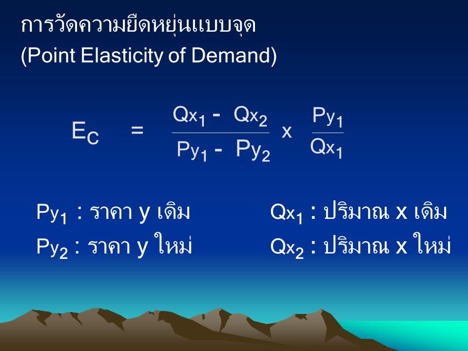 การวัดความยืดหยุ่นแบบจุด (Point Elasticity of Demand)