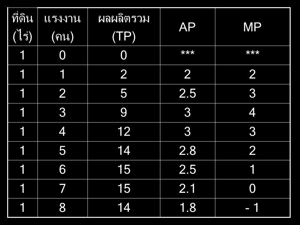 - 1 1 2 3 4 *** 2.5 1.8 2.1 2.8 MP AP 14 8 15 7 6 5 12 9 ผลผลิตรวม (TP) แรงงาน (คน) ที่ดิน (ไร่)