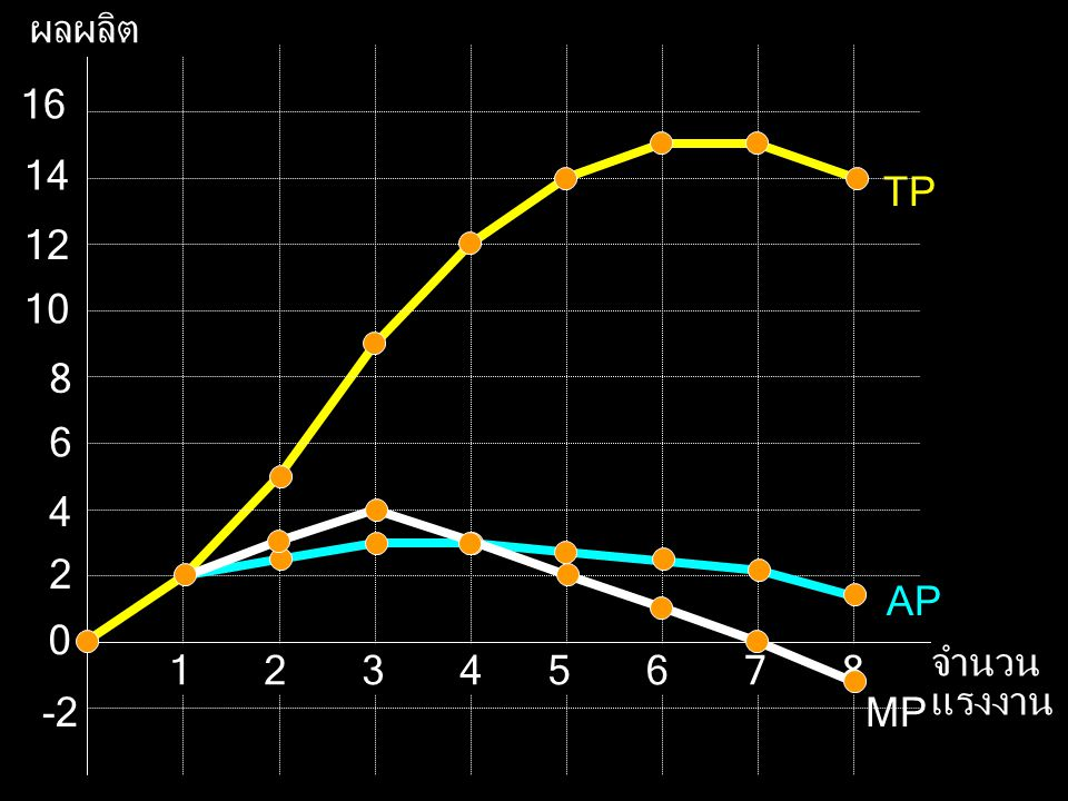TP ผลผลิต จำนวนแรงงาน 2 12 10 8 6 4 16 14 5 7 1 3 -2 AP MP