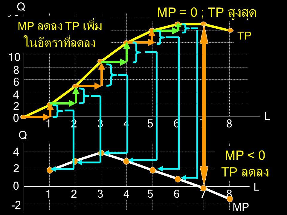 MP = 0 ; TP สูงสุด MP < 0 TP ลดลง Q L 2 12 10 8 6 4 16 14 5 7 1 3
